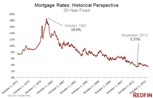 new mortgage rates